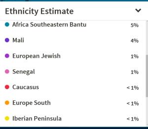 DNA low percentages